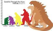 Godzilla Through the years