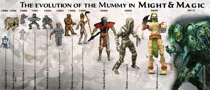 Мумии - эволюция
