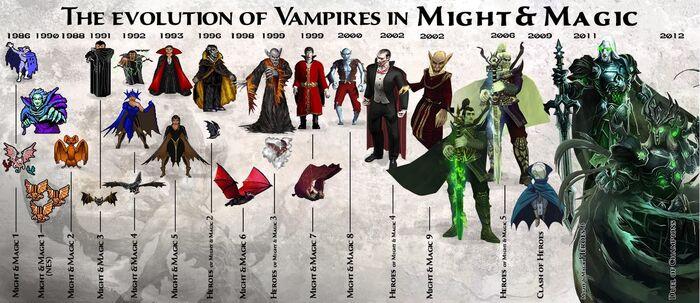 Вампиры - эволюция