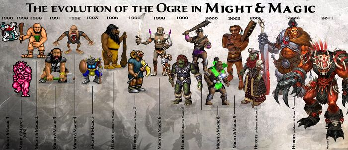 Огры - эволюция