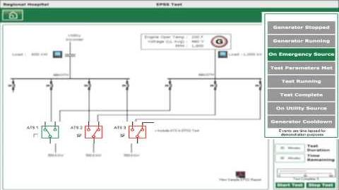 Emergency Power Supply System Test Solution for Hospitals
