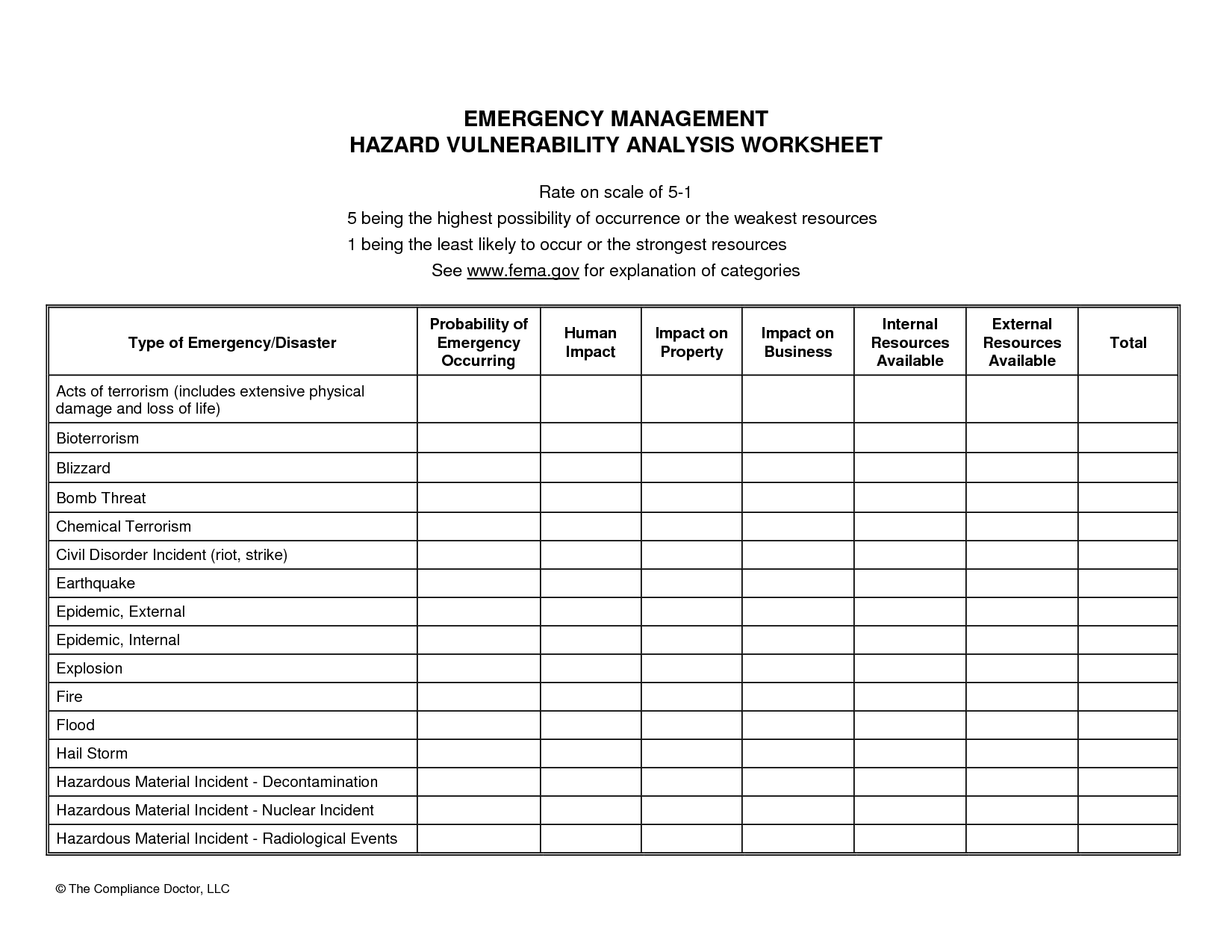Hazard Vulnerability Analysis  Hazard Analysis Template