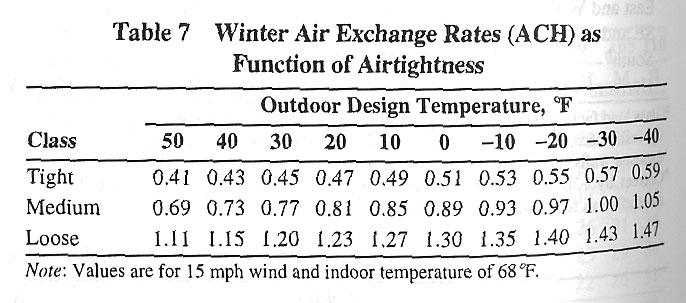 Air Changes Per Hour : Air changes per hour hfm wiki fandom powered by wikia