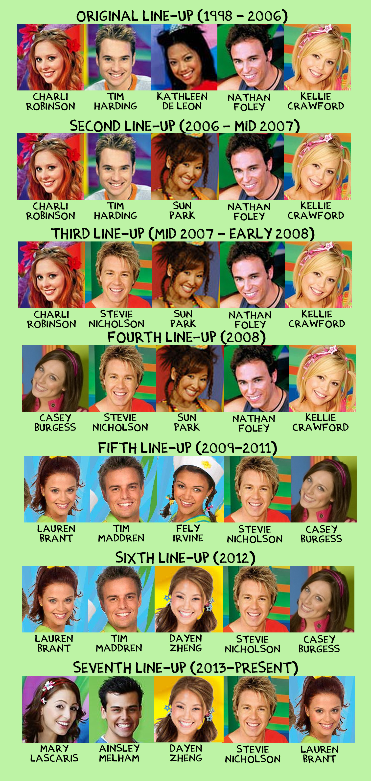 Forum talk:Which Hi-5 members is your favorite these last 14 years