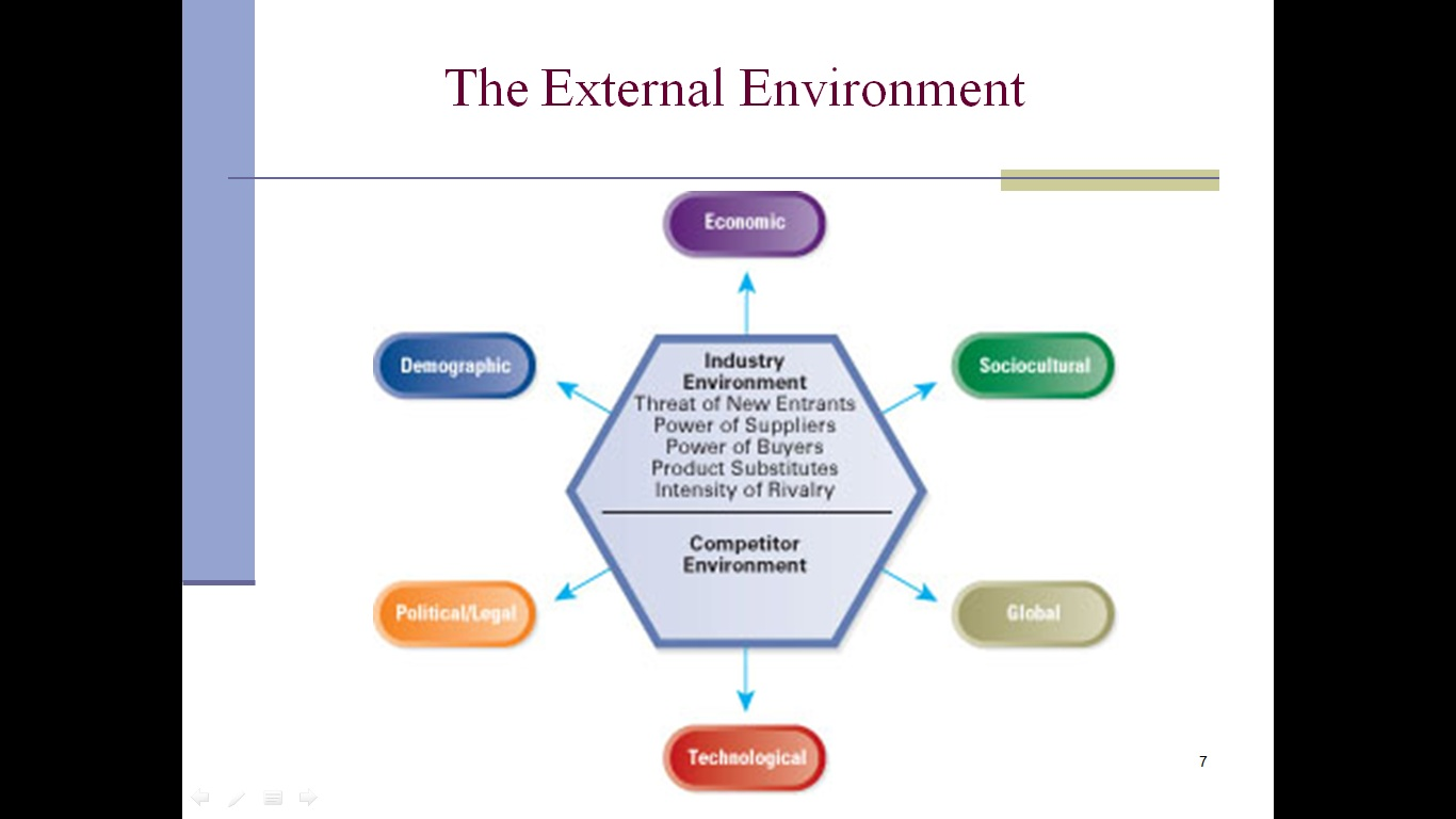 external and internal environmental analysis 3 essay Environmental analysis is a strategic tool it is a process to identify all the external and internal elements, which can affect the organization's performance the analysis entails assessing the level of threat or opportunity the factors might present these evaluations are later translated into the.
