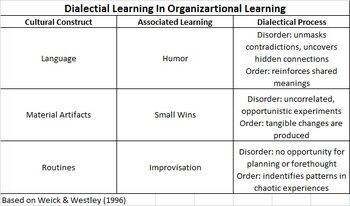 Dialectical theory table