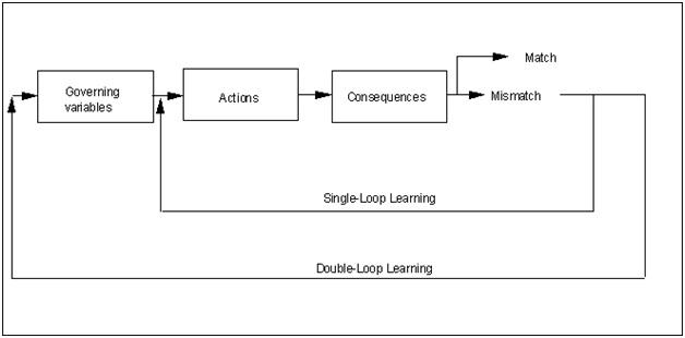 Loop learning