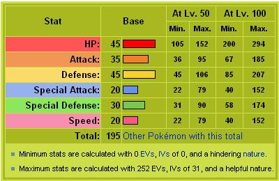 Larvinex stats
