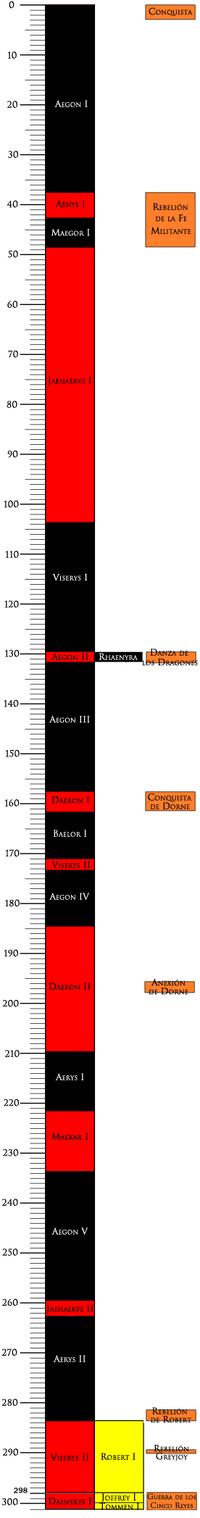 Cronología Reyes
