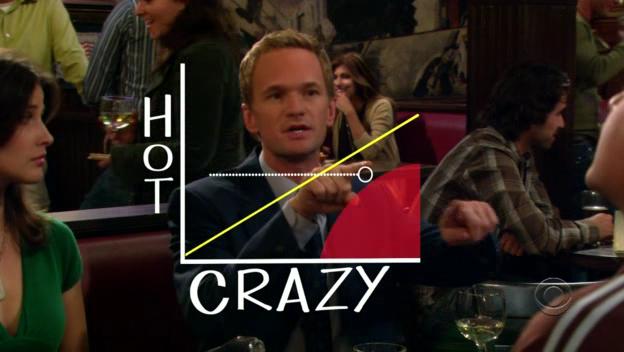 Crazy Hot Dating graphique