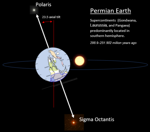 Permian Earth