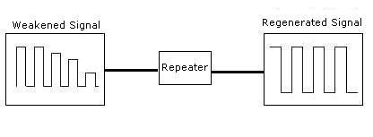File:Repeater signal.jpg