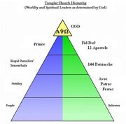 Templarchurch