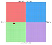 Political Compass Eugenio II
