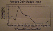 Household natural gas usage in Colorado Springs