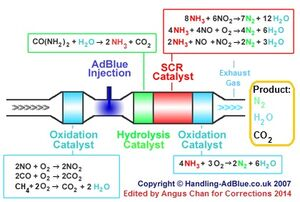 SCR chemical reaction edited