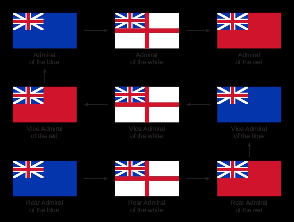 1000px British Admirals Promotion Path Svg