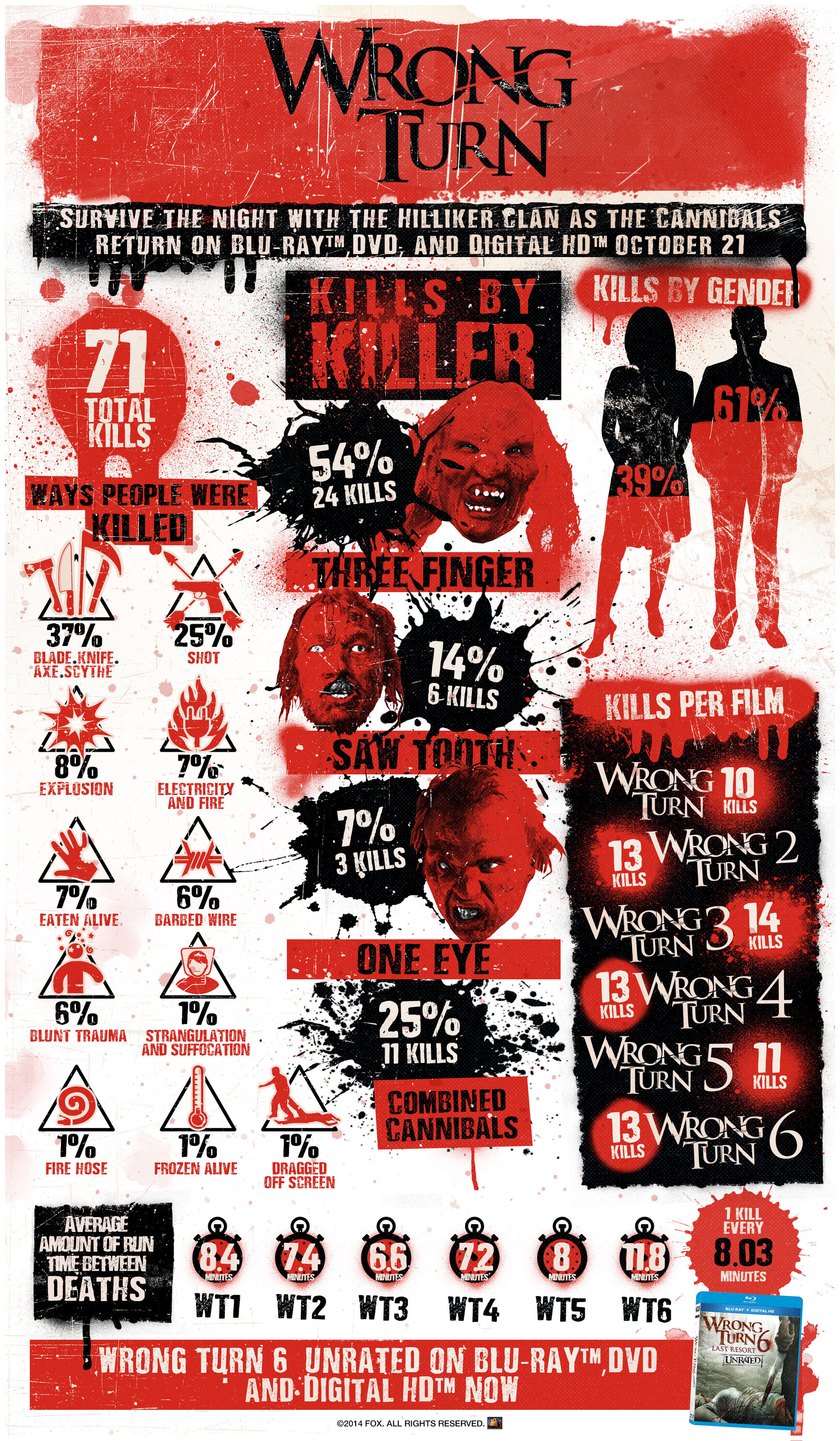 List of deaths in Wrong Turn series   Horror Film Wiki