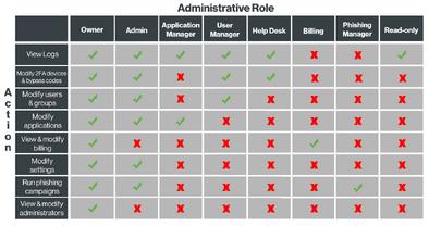 Admin-roles-chart 2x