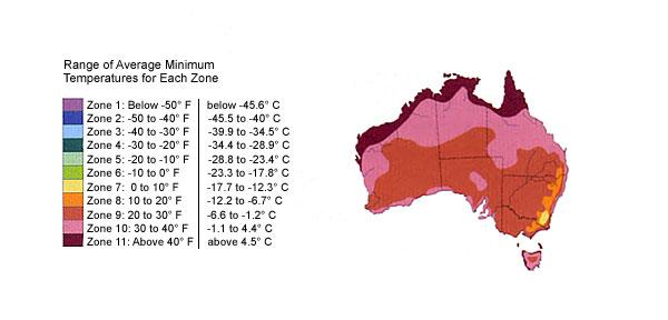 Australiazones
