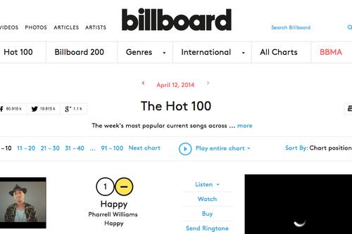 Hot 100 Wiki