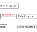 Familien Krogstad