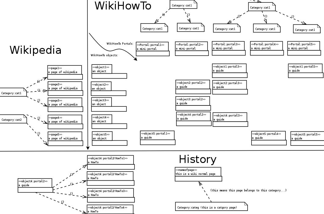 WikiHowTo (proposal)