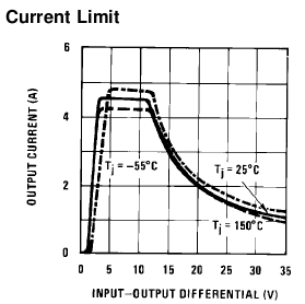 LM350-output-current-limit-vs-input-voltage-diff