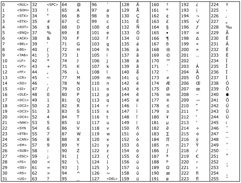 Ascii Codes Hsc Boards Wikia Fandom Powered By Wikia