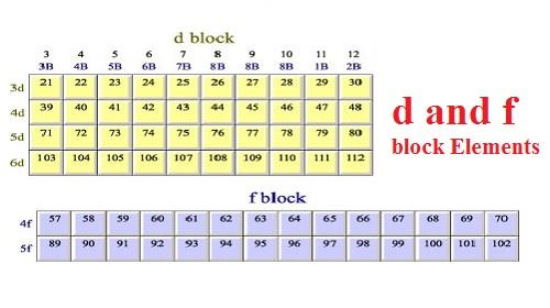 F block elements koziy. Thelinebreaker. Co.