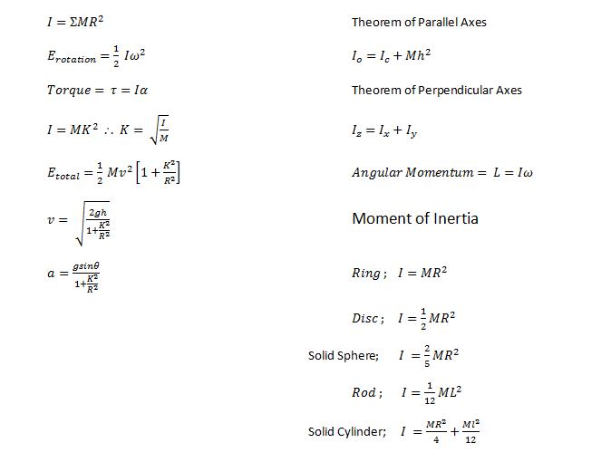 Physics : List of Formulae | HSC Boards Wikia | FANDOM