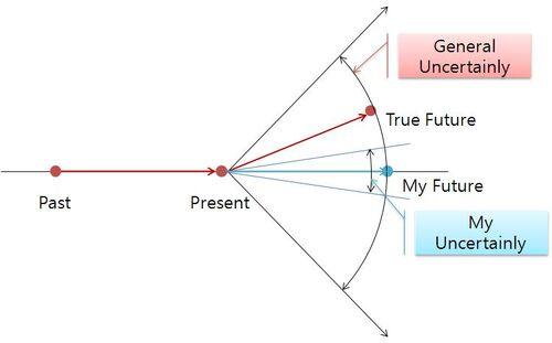 Future prediction 2