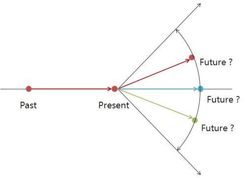 Future prediction 1