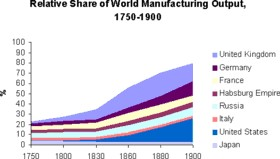 World Manufacturing Output