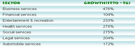Growing sectors