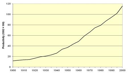 Technological Unemployment