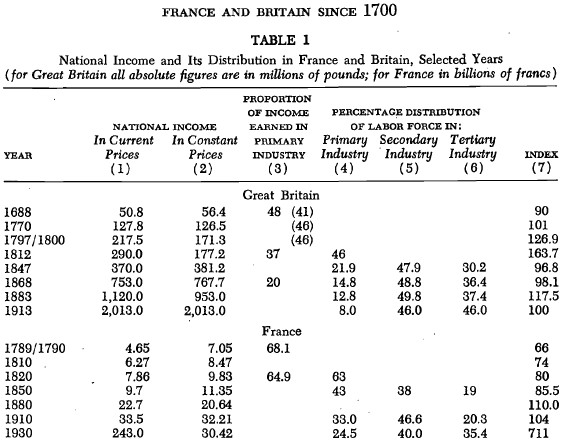 France and Britain since 1700