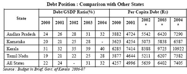 Debt Posotion