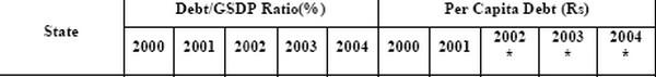 Debt GSDP Ratio