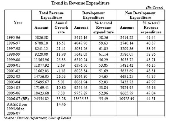 Trend In Revenue Expenditure