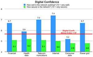 Digital Confidence