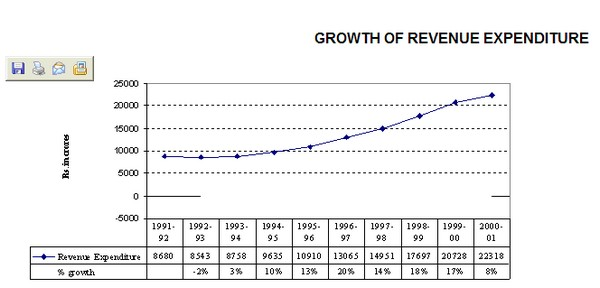 Growth of Revenue Expenditure
