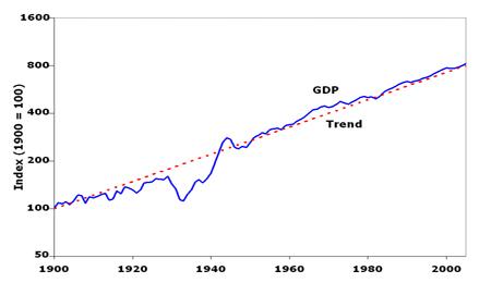Real GDP 1900-2005