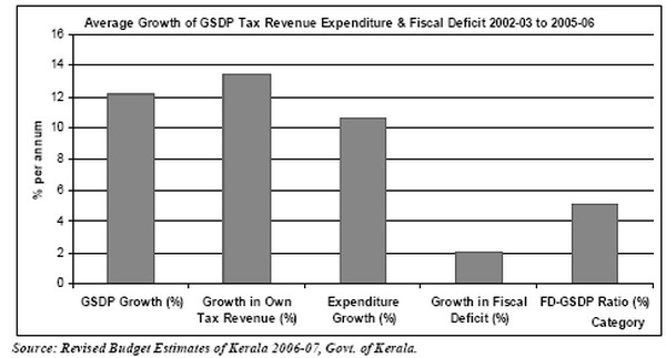 Average Growth in GSDP