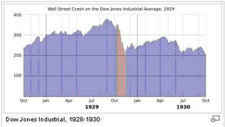 Dow Jones Industrial, 1928-1930