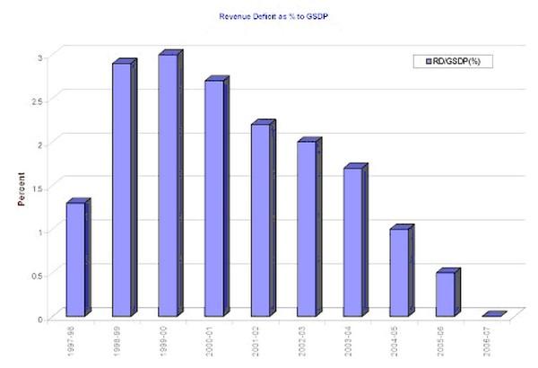 Revenue Deficit