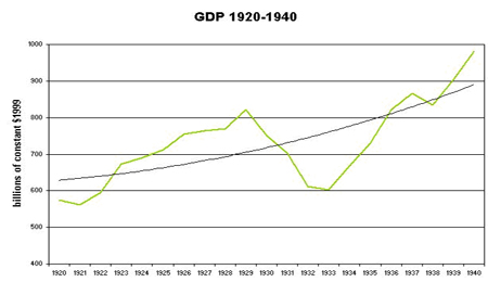GDP 1920-1940