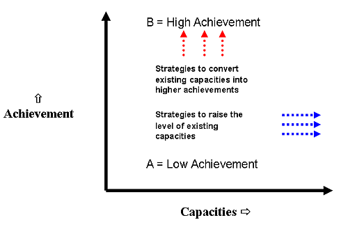 Higher accomplishment