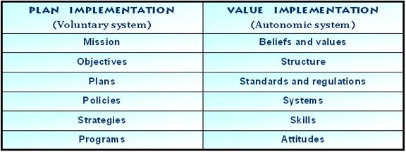 Value implementation