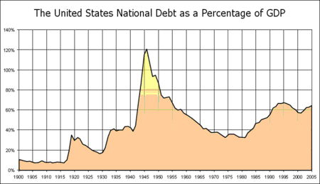 The US National Debt
